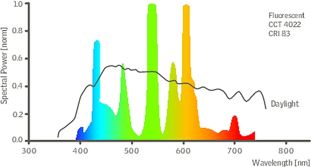 DEIC_1_daylight_fig1-2_fluorescent